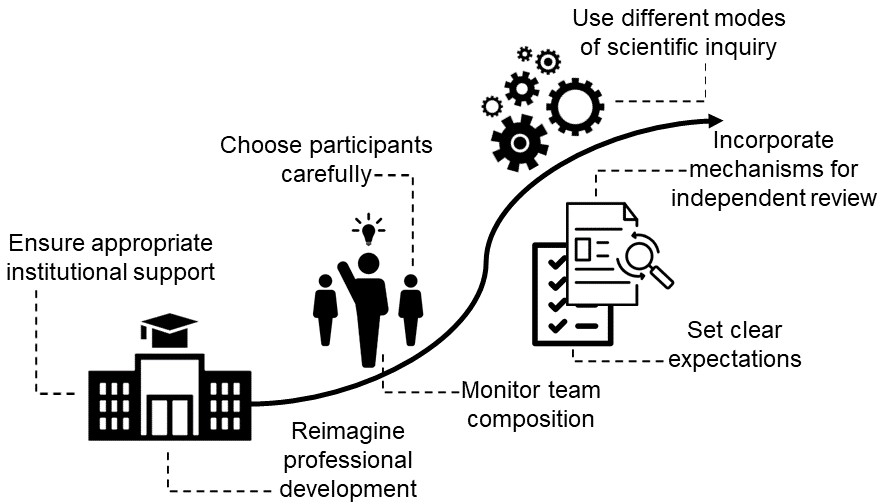 Strategies to promote the development of more robust and enduring participatory research